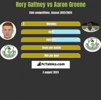Rory Gaffney vs Aaron Greene h2h player stats