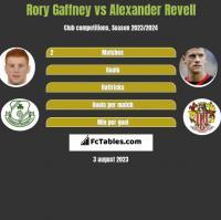 Rory Gaffney vs Alexander Revell h2h player stats