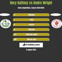 Rory Gaffney vs Andre Wright h2h player stats