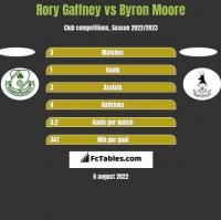 Rory Gaffney vs Byron Moore h2h player stats