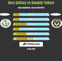Rory Gaffney vs Dominic Telford h2h player stats