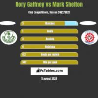 Rory Gaffney vs Mark Shelton h2h player stats