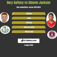 Rory Gaffney vs Simeon Jackson h2h player stats