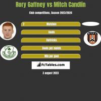 Rory Gaffney vs Mitch Candlin h2h player stats