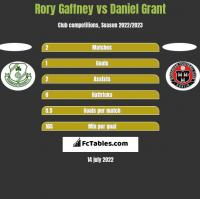 Rory Gaffney vs Daniel Grant h2h player stats