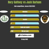 Rory Gaffney vs Jack Barham h2h player stats