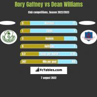 Rory Gaffney vs Dean Williams h2h player stats
