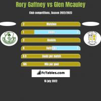 Rory Gaffney vs Glen Mcauley h2h player stats