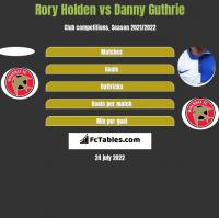 Rory Holden vs Danny Guthrie h2h player stats