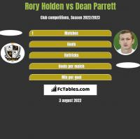 Rory Holden vs Dean Parrett h2h player stats