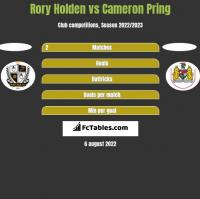 Rory Holden vs Cameron Pring h2h player stats