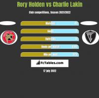 Rory Holden vs Charlie Lakin h2h player stats