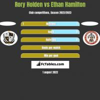 Rory Holden vs Ethan Hamilton h2h player stats