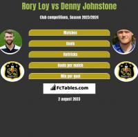 Rory Loy vs Denny Johnstone h2h player stats