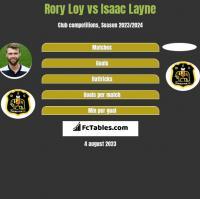 Rory Loy vs Isaac Layne h2h player stats