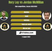 Rory Loy vs Jordan McMillan h2h player stats
