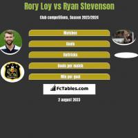Rory Loy vs Ryan Stevenson h2h player stats