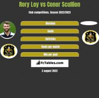 Rory Loy vs Conor Scullion h2h player stats