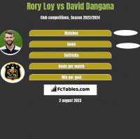 Rory Loy vs David Dangana h2h player stats
