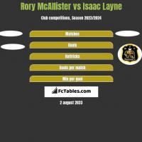 Rory McAllister vs Isaac Layne h2h player stats