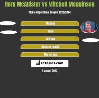 Rory McAllister vs Mitchell Megginson h2h player stats