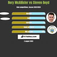 Rory McAllister vs Steven Boyd h2h player stats
