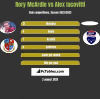 Rory McArdle vs Alex Iacovitti h2h player stats