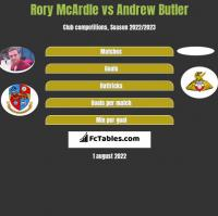 Rory McArdle vs Andrew Butler h2h player stats