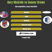 Rory McArdle vs Connor Brown h2h player stats