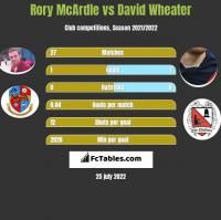 Rory McArdle vs David Wheater h2h player stats
