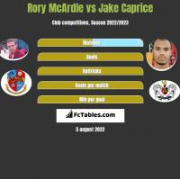Rory McArdle vs Jake Caprice h2h player stats
