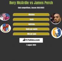 Rory McArdle vs James Perch h2h player stats