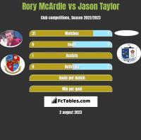 Rory McArdle vs Jason Taylor h2h player stats