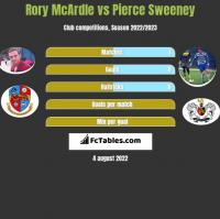 Rory McArdle vs Pierce Sweeney h2h player stats