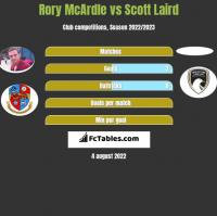 Rory McArdle vs Scott Laird h2h player stats