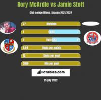 Rory McArdle vs Jamie Stott h2h player stats