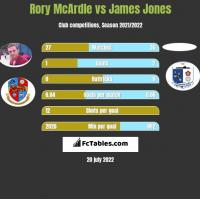 Rory McArdle vs James Jones h2h player stats
