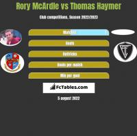Rory McArdle vs Thomas Haymer h2h player stats