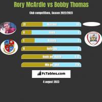 Rory McArdle vs Bobby Thomas h2h player stats