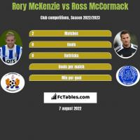 Rory McKenzie vs Ross McCormack h2h player stats