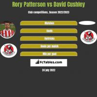 Rory Patterson vs David Cushley h2h player stats