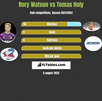 Rory Watson vs Tomas Holy h2h player stats