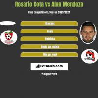 Rosario Cota vs Alan Mendoza h2h player stats