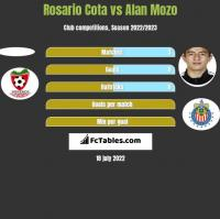 Rosario Cota vs Alan Mozo h2h player stats