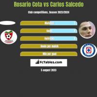 Rosario Cota vs Carlos Salcedo h2h player stats