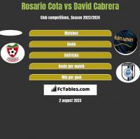 Rosario Cota vs David Cabrera h2h player stats