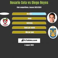 Rosario Cota vs Diego Reyes h2h player stats