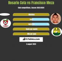 Rosario Cota vs Francisco Meza h2h player stats