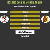 Rosario Cota vs Jeison Angulo h2h player stats