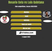 Rosario Cota vs Luis Quintana h2h player stats